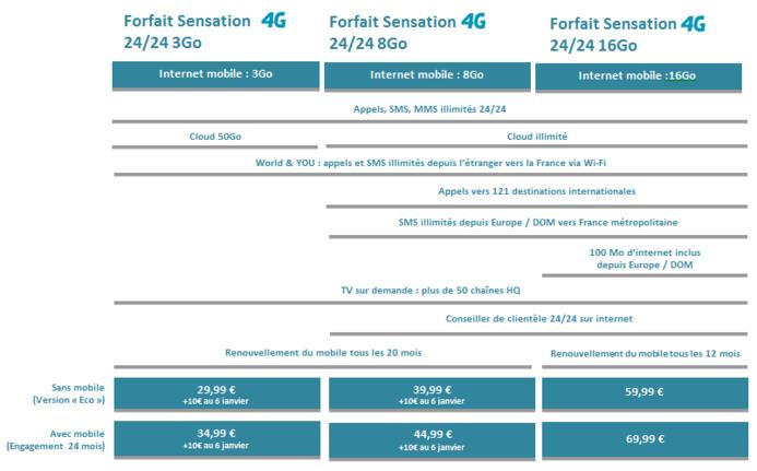 Bouygues Telecom annonce une 4G dotée d'une très bonne couverture et des forfaits qui vont bien