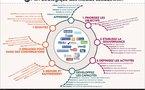 Plan stratégique des médias sociaux