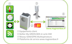 My Green Box : la prise communicante par GSM