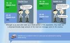 Les SMS en chiffres et 1 seule image