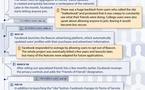Facebook et les problèmes de confidentialité résumés en 1 image