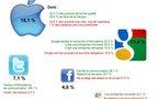 Pensez vous comme la presse US à propos de Facebook, Twitter, Google, Apple et Microsoft ?