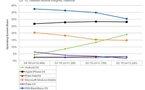 iPhone Vs Android - Les statistiques d'utilisation aux US