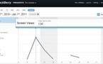 RIM annonce la sortie d'un nouvel outil d'analyse pour développeurs.