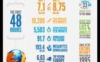 Firefox 4 - Les premières 48h en 1 image