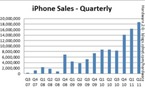 Résultats deuxième trimestre 2011 - Apple est en grande forme !