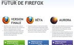 Télécharger Firefox 5 en version Beta