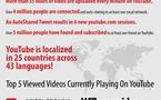 Youtube - 6 ans résumés en 1 image