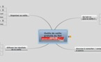 Tous les outils pour organiser une veille sur Internet