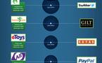 Une nouvelle bulle Internet approche t elle ? L'histoire en 1 image
