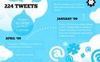 Toute l'histoire de Twitter en 1 image