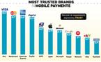 Apple, Microsoft, Google et Facebook : une hégémonie contestée en matière de m-commerce
