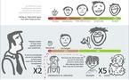 Angry Birds - Les chiffres de l'addiction en 1 image