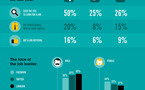 Pouvez vous trouver un job via Facebook ? - infographie