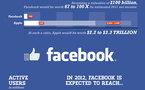 Quelques chiffres avant l'entrée en Bourse de Facebook