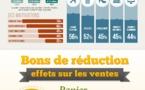 Le e-commerce et les bons de réductions en France en 1 image