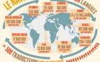 Firefox fête la Journée Européenne des Langues (en 1 image)