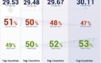 Facebook - L'évolution en 3 ans et en 1 image